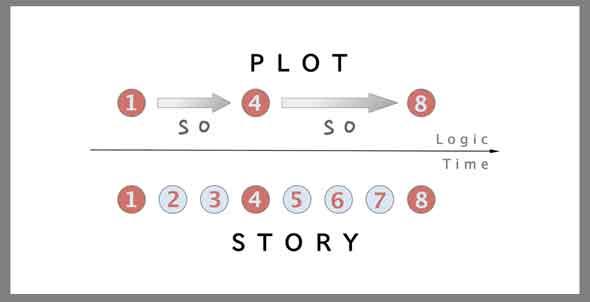 Cómo hacer un storyline para un guion profesional